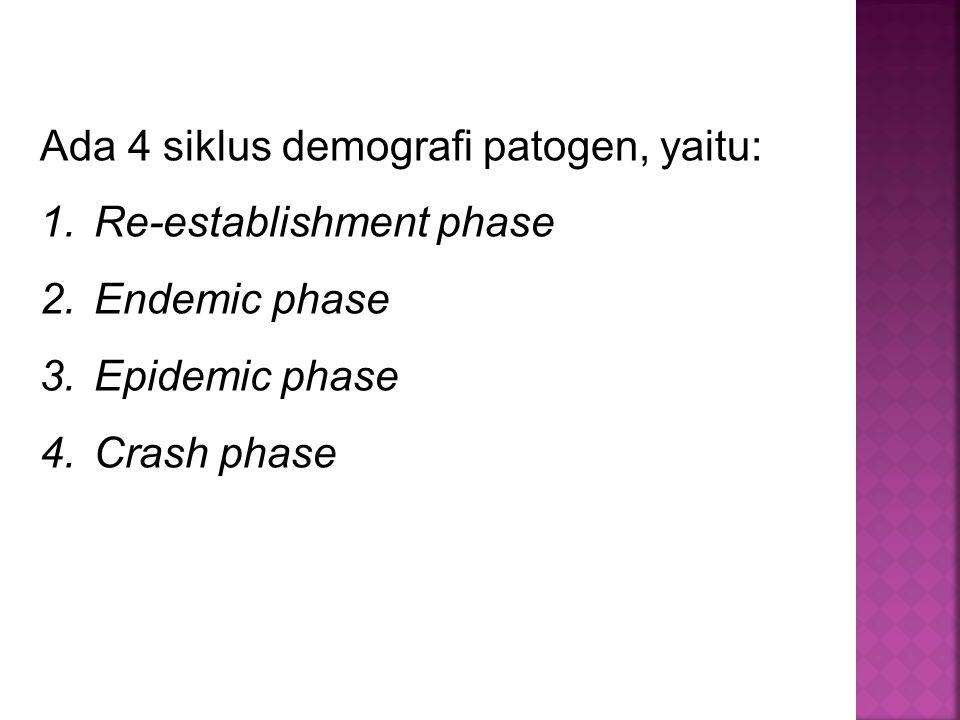 Ada 4 siklus demografi patogen, yaitu: 1.Re-establishment phase 2.Endemic phase 3.Epidemic phase 4.Crash phase