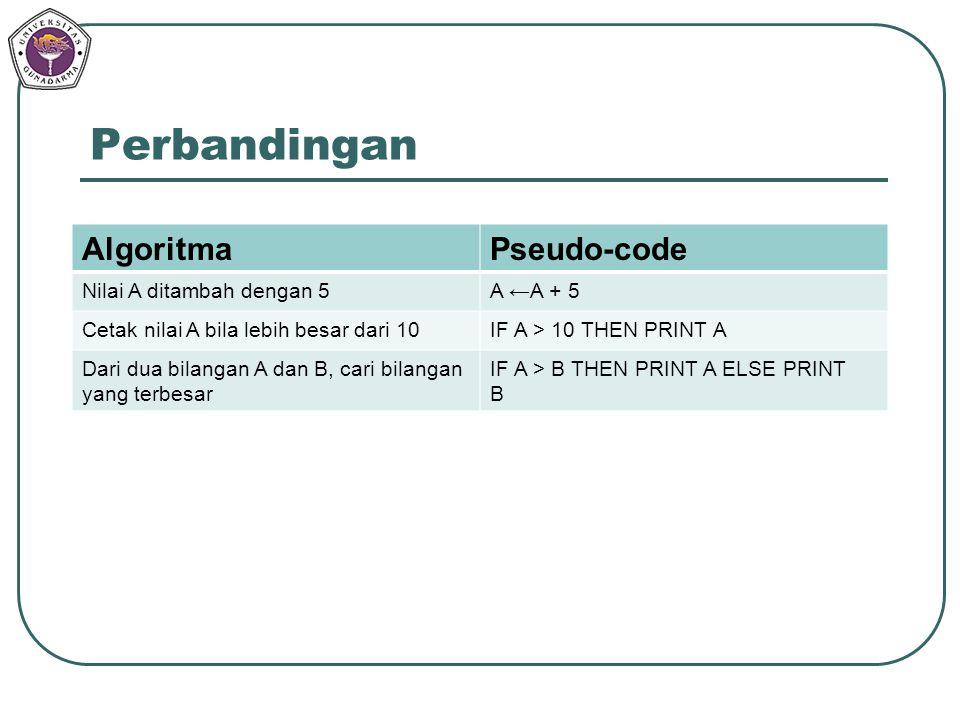 Perbandingan AlgoritmaPseudo-code Nilai A ditambah dengan 5A ←A + 5 Cetak nilai A bila lebih besar dari 10IF A > 10 THEN PRINT A Dari dua bilangan A d