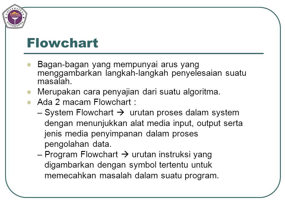 Flowchart Bagan-bagan yang mempunyai arus yang menggambarkan langkah-langkah penyelesaian suatu masalah. Merupakan cara penyajian dari suatu algoritma