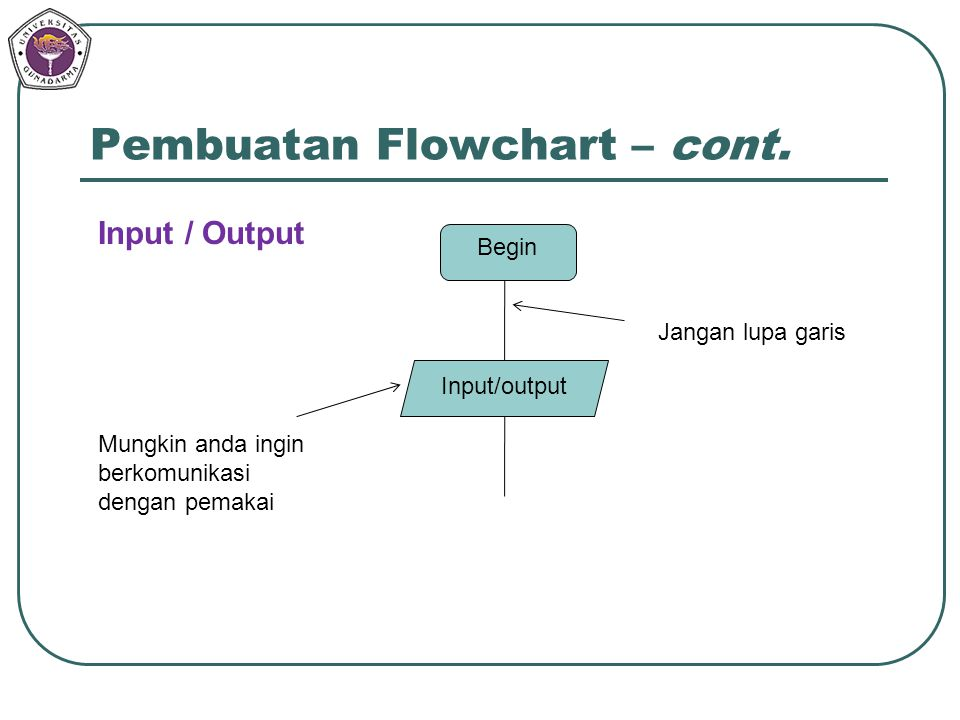 Pembuatan Flowchart – cont. Begin Input/output Jangan lupa garis Mungkin anda ingin berkomunikasi dengan pemakai Input / Output