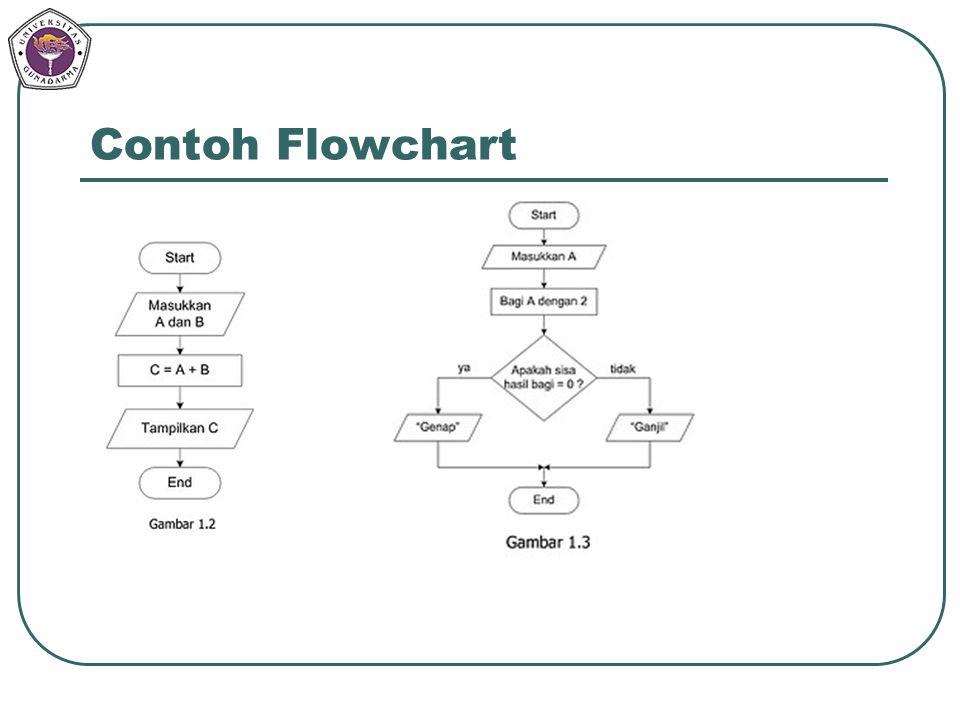 Contoh Flowchart