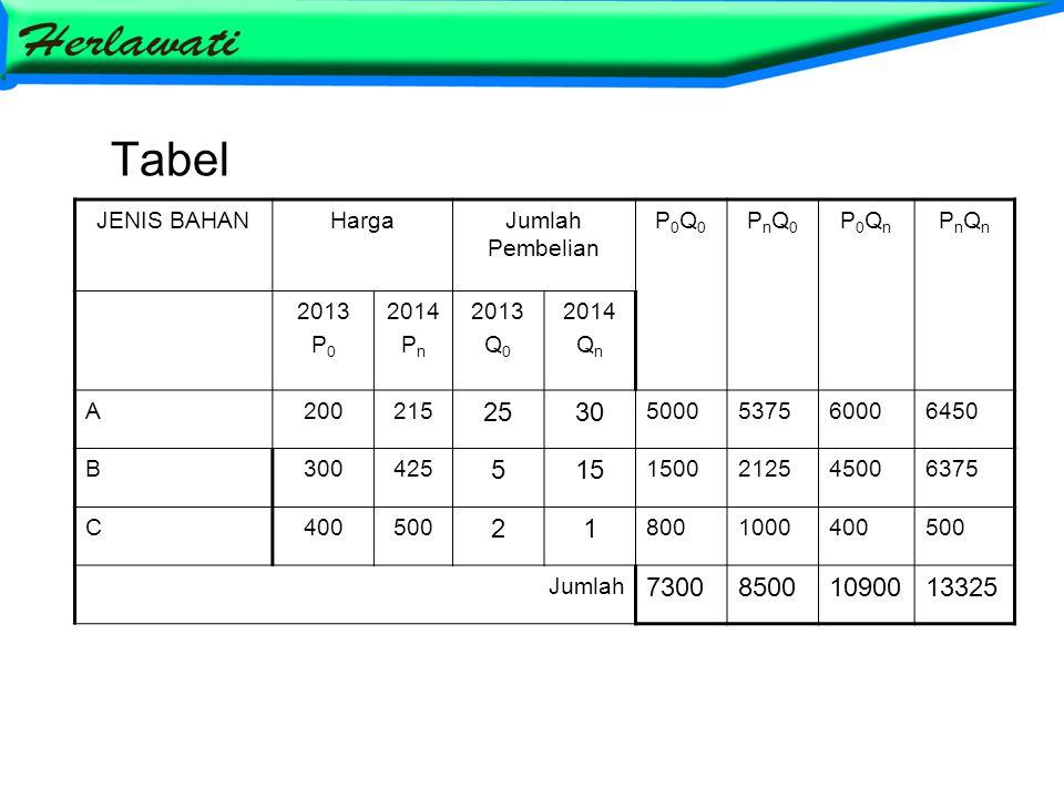 Tabel JENIS BAHANHargaJumlah Pembelian P0Q0P0Q0 PnQ0PnQ0 P0QnP0Qn PnQnPnQn 2013 P 0 2014 P n 2013 Q 0 2014 Q n A200215 252530 5000537560006450 B300425