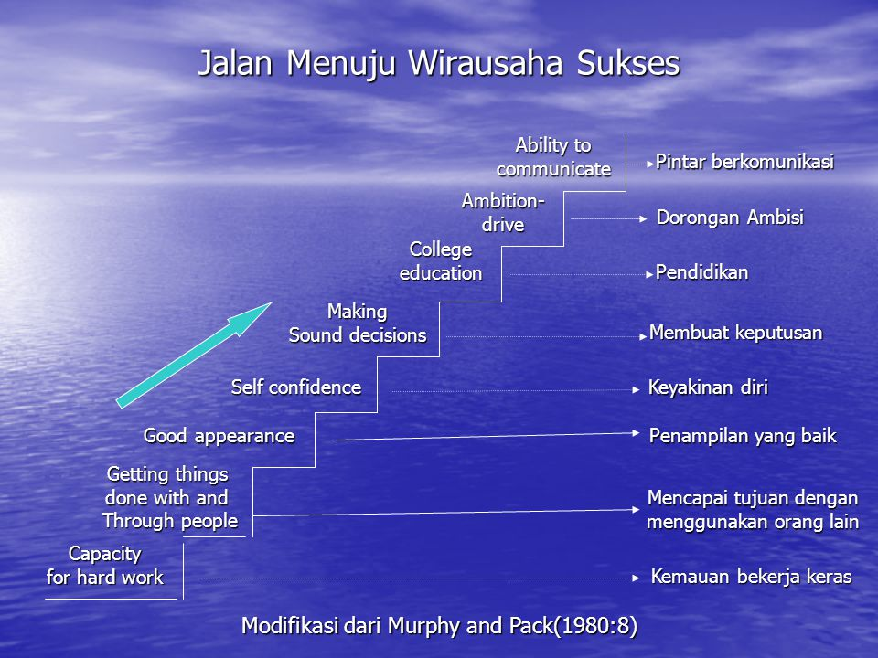 Jalan Menuju Wirausaha Sukses Capacity for hard work Getting things done with and Through people Good appearance Self confidence Making Sound decision
