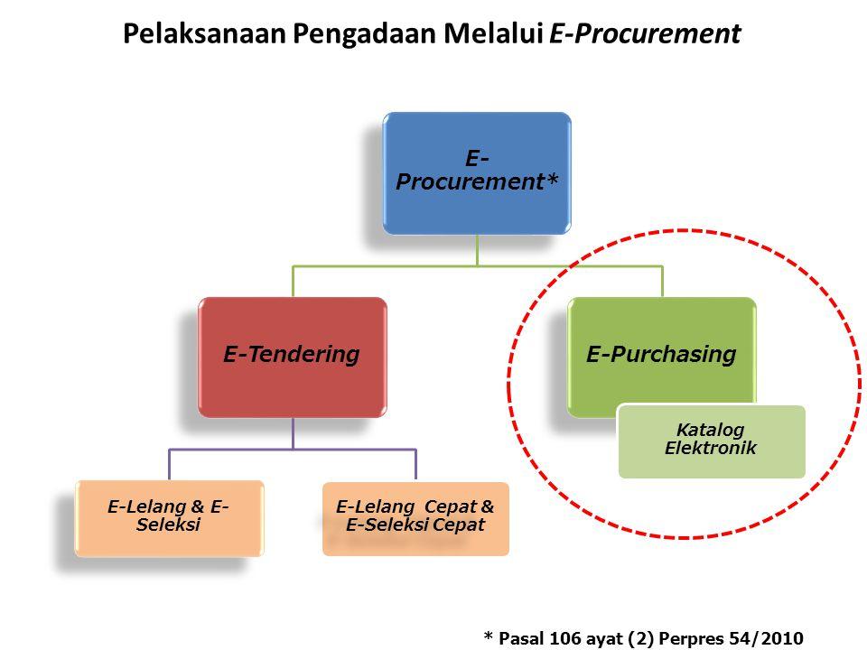 Pelaksanaan Pengadaan Melalui E-Procurement E- Procurement* E-Tendering E-Lelang & E- Seleksi E-Lelang Cepat & E-Seleksi Cepat E-Purchasing Katalog El