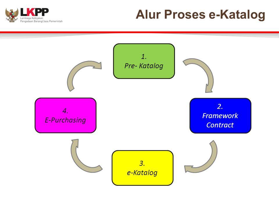 1. Pre- Katalog 2. Framework Contract 3. e-Katalog 4. E-Purchasing Alur Proses e-Katalog