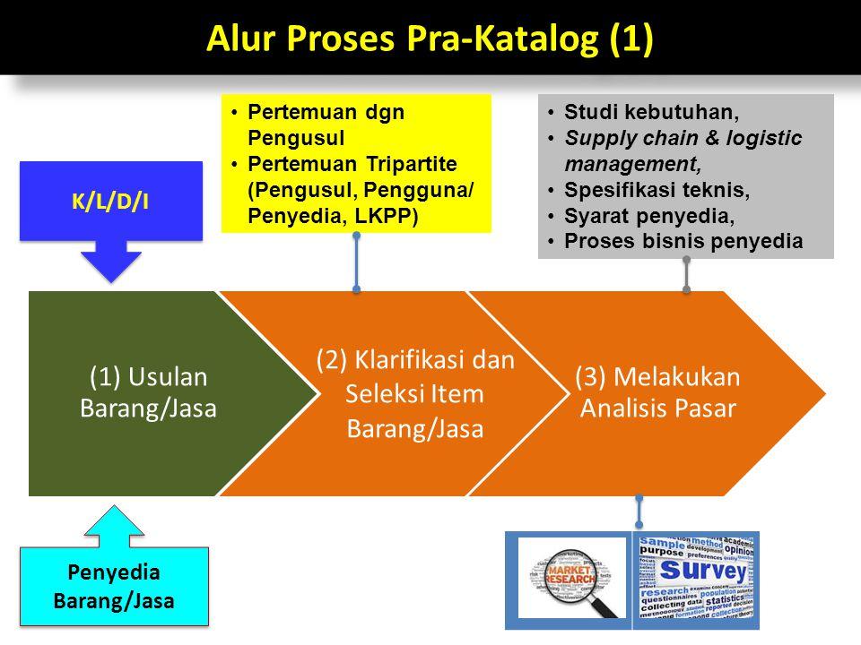 Alur Proses Pra-Katalog (1) (1) Usulan Barang/Jasa (2) Klarifikasi dan Seleksi Item Barang/Jasa (3) Melakukan Analisis Pasar K/L/D/I Penyedia Barang/J