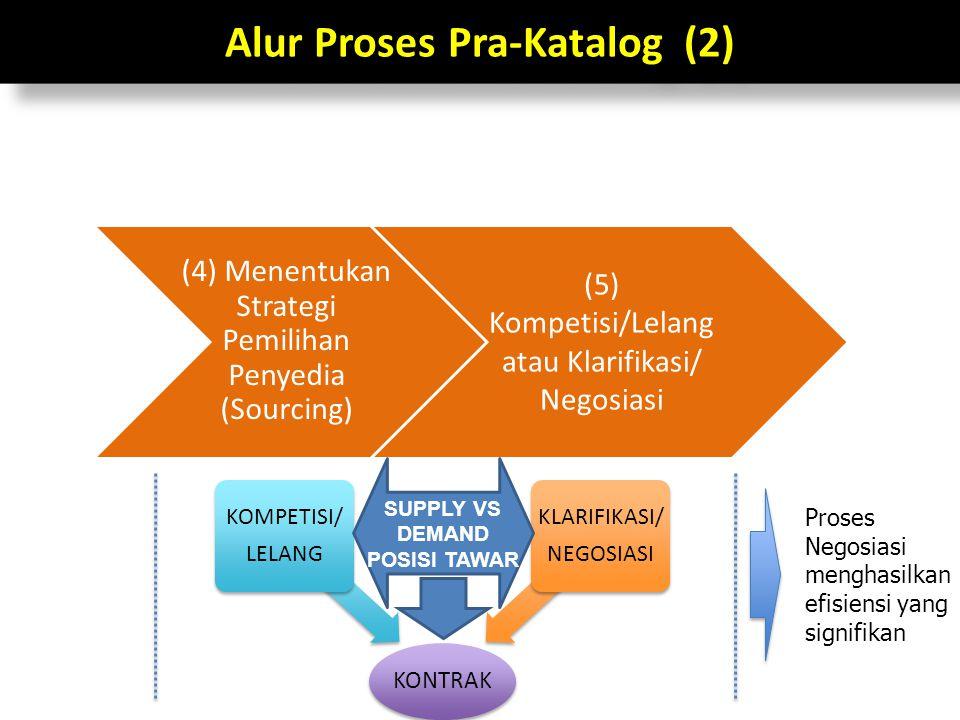 Alur Proses Pra-Katalog (2) (4) Menentukan Strategi Pemilihan Penyedia (Sourcing) (5) Kompetisi/Lelang atau Klarifikasi/ Negosiasi KONTRAK KOMPETISI/