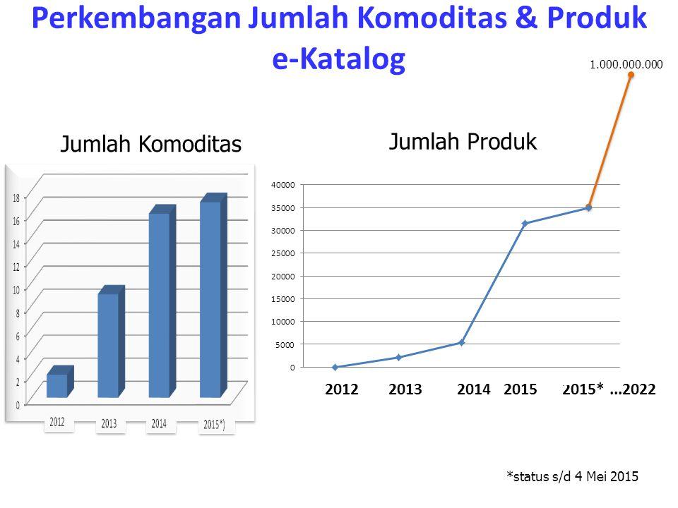 Perkembangan Jumlah Komoditas & Produk e-Katalog Jumlah Komoditas Jumlah Produk *status s/d 4 Mei 2015 2012201320142015**...2022 1.000.000.000 2015