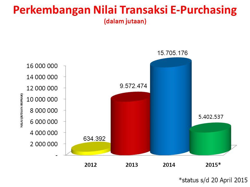 Perkembangan Nilai Transaksi E-Purchasing (dalam jutaan) *status s/d 20 April 2015 2012201320142015* 634.392 9.572.474 15.705.176 5.402.537