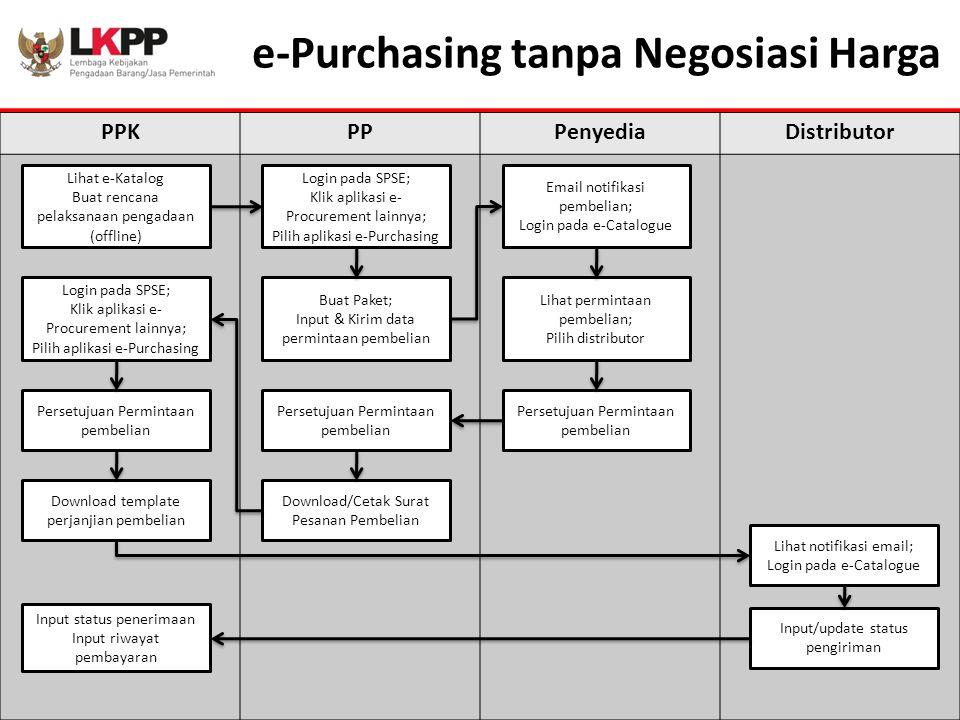e-Purchasing tanpa Negosiasi Harga PPKPPPenyediaDistributor Lihat e-Katalog Buat rencana pelaksanaan pengadaan (offline) Login pada SPSE; Klik aplikas
