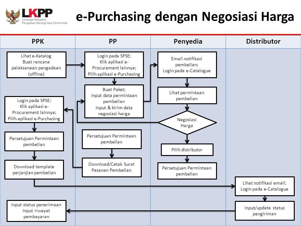 e-Purchasing dengan Negosiasi Harga PPKPPPenyediaDistributor Lihat e-Katalog Buat rencana pelaksanaan pengadaan (offline) Login pada SPSE; Klik aplika