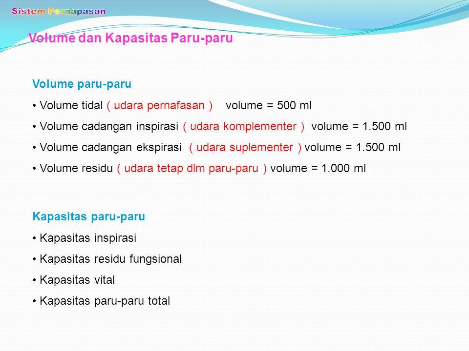 Volume dan Kapasitas Paru-paru Kapasitas paru-paru Kapasitas inspirasi Kapasitas residu fungsional Kapasitas vital Kapasitas paru-paru total Volume pa