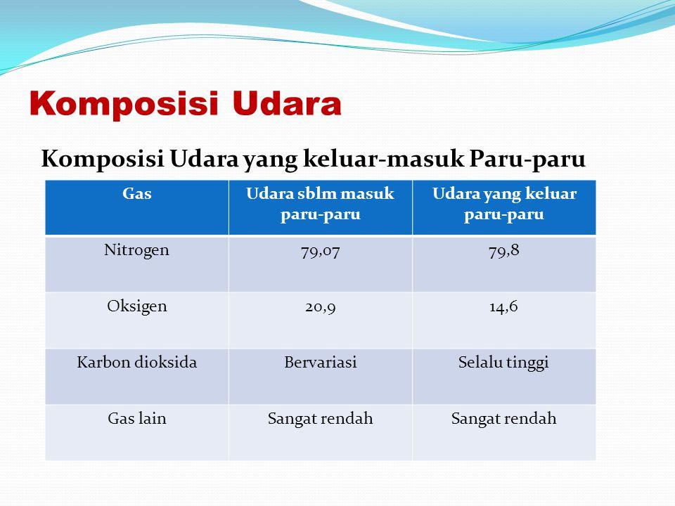 Komposisi Udara Komposisi Udara yang keluar-masuk Paru-paru GasUdara sblm masuk paru-paru Udara yang keluar paru-paru Nitrogen79,0779,8 Oksigen20,914,