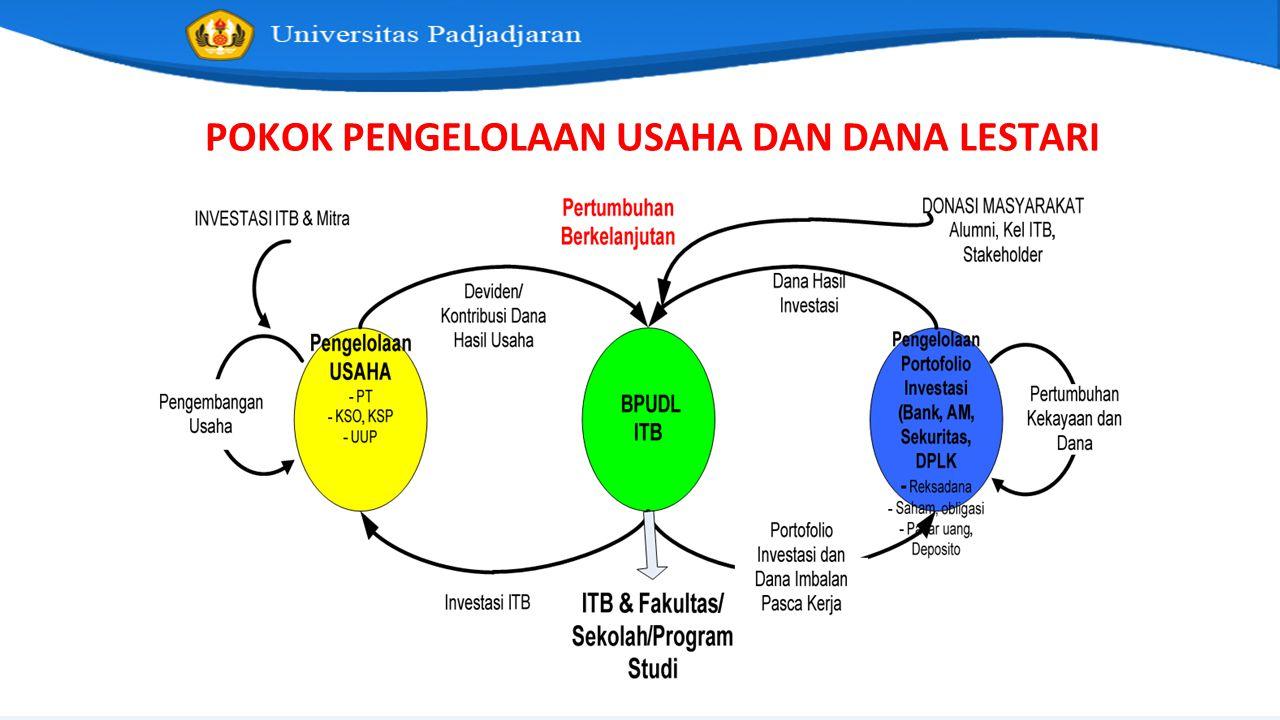Peraturan Turunan Amanat Statuta Peraturan MWA: 13 buah Peraturan Rektor: 25 buah Peraturan SA: 7 buah Diselesaikan maksimal dalam waktu 2 tahun.