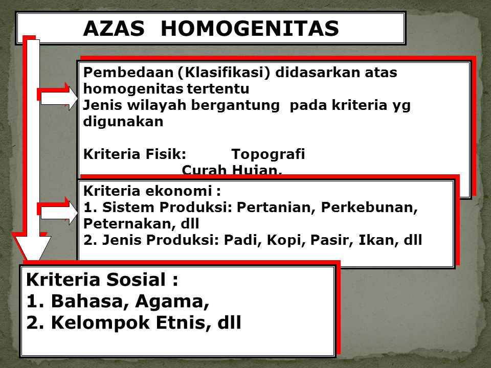 AZAS HOMOGENITAS Pembedaan (Klasifikasi) didasarkan atas homogenitas tertentu Jenis wilayah bergantung pada kriteria yg digunakan Kriteria Fisik: Topo