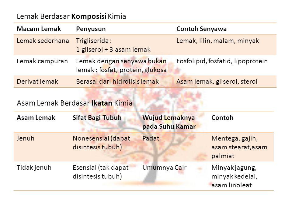 Macam LemakPenyusunContoh Senyawa Lemak sederhanaTrigliserida : 1 gliserol + 3 asam lemak Lemak, lilin, malam, minyak Lemak campuranLemak dengan senya