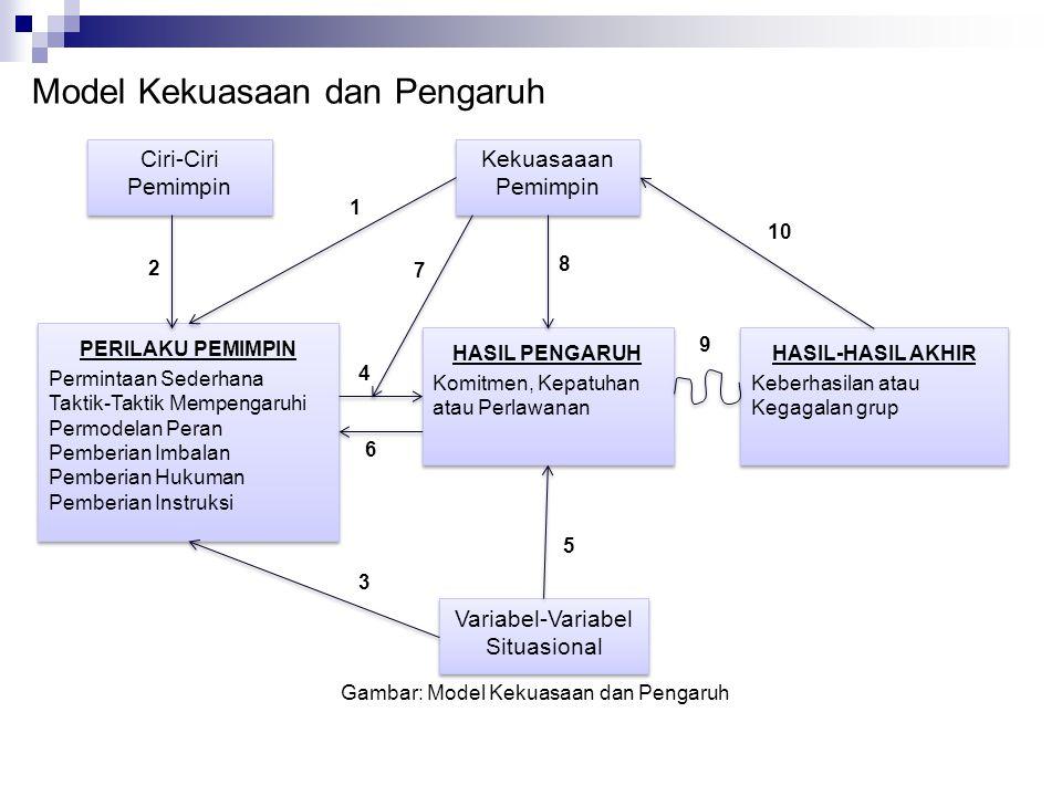 Model Kekuasaan dan Pengaruh Ciri-Ciri Pemimpin Kekuasaaan Pemimpin PERILAKU PEMIMPIN Permintaan Sederhana Taktik-Taktik Mempengaruhi Permodelan Peran