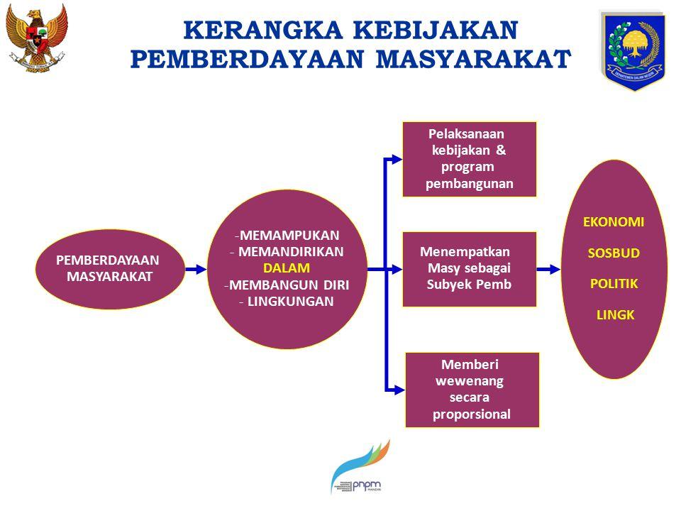 PEMBERDAYAAN MASYARAKAT Pelaksanaan kebijakan & program pembangunan Memberi wewenang secara proporsional -MEMAMPUKAN - MEMANDIRIKAN DALAM -MEMBANGUN D