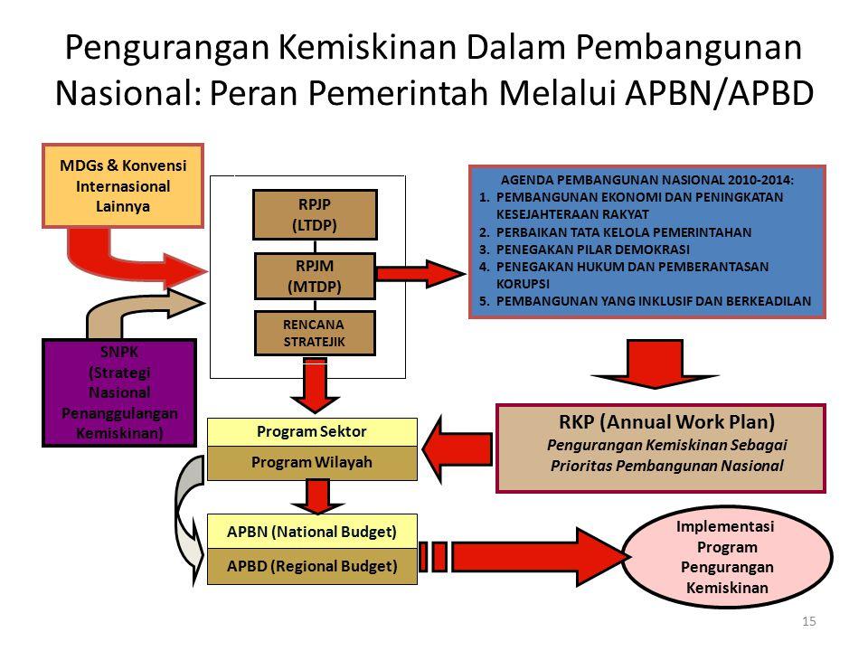 Pengurangan Kemiskinan Dalam Pembangunan Nasional: Peran Pemerintah Melalui APBN/APBD 15 RPJP (LTDP) MDGs & Konvensi Internasional Lainnya Implementas