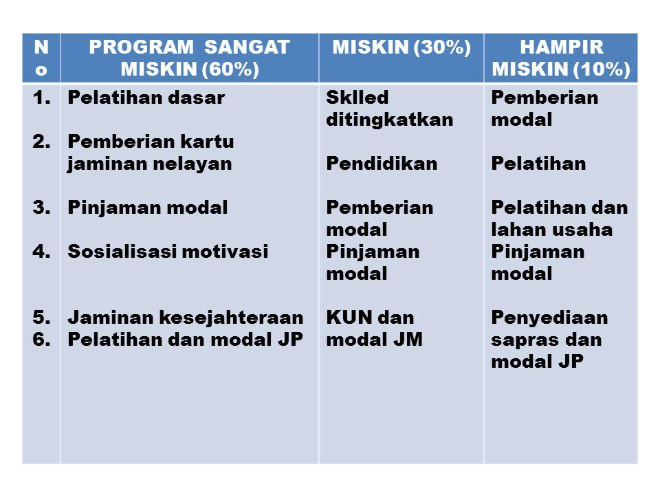 NoNo PROGRAM SANGAT MISKIN (60%) MISKIN (30%)HAMPIR MISKIN (10%) 1. 2. 3. 4. 5. 6. Pelatihan dasar Pemberian kartu jaminan nelayan Pinjaman modal Sosi