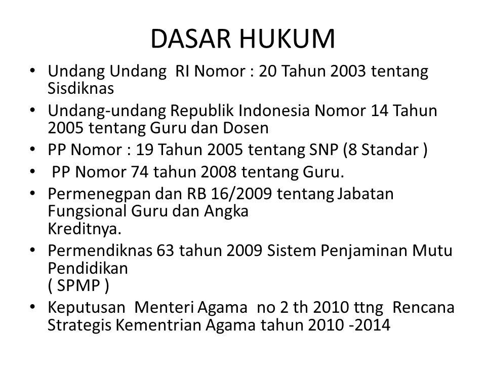 DASAR HUKUM Undang Undang RI Nomor : 20 Tahun 2003 tentang Sisdiknas Undang-undang Republik Indonesia Nomor 14 Tahun 2005 tentang Guru dan Dosen PP Nomor : 19 Tahun 2005 tentang SNP (8 Standar ) PP Nomor 74 tahun 2008 tentang Guru.