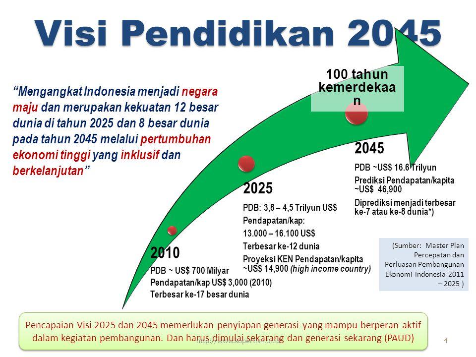 Visi Pendidikan 2045 2010 PDB ~ US$ 700 Milyar Pendapatan/kap US$ 3,000 (2010) Terbesar ke-17 besar dunia 2025 PDB: 3,8 – 4,5 Trilyun US$ Pendapatan/kap: 13.000 – 16.100 US$ Terbesar ke-12 dunia Proyeksi KEN Pendapatan/kapita ~US$ 14,900 (high income country) 2045 PDB ~US$ 16.6 Trilyun Prediksi Pendapatan/kapita ~US$ 46,900 Diprediksi menjadi terbesar ke-7 atau ke-8 dunia*) Mengangkat Indonesia menjadi negara maju dan merupakan kekuatan 12 besar dunia di tahun 2025 dan 8 besar dunia pada tahun 2045 melalui pertumbuhan ekonomi tinggi yang inklusif dan berkelanjutan 100 tahun kemerdekaa n (Sumber: (Sumber: Master Plan Percepatan dan Perluasan Pembangunan Ekonomi Indonesia 2011 – 2025 ) Pencapaian Visi 2025 dan 2045 memerlukan penyiapan generasi yang mampu berperan aktif dalam kegiatan pembangunan.