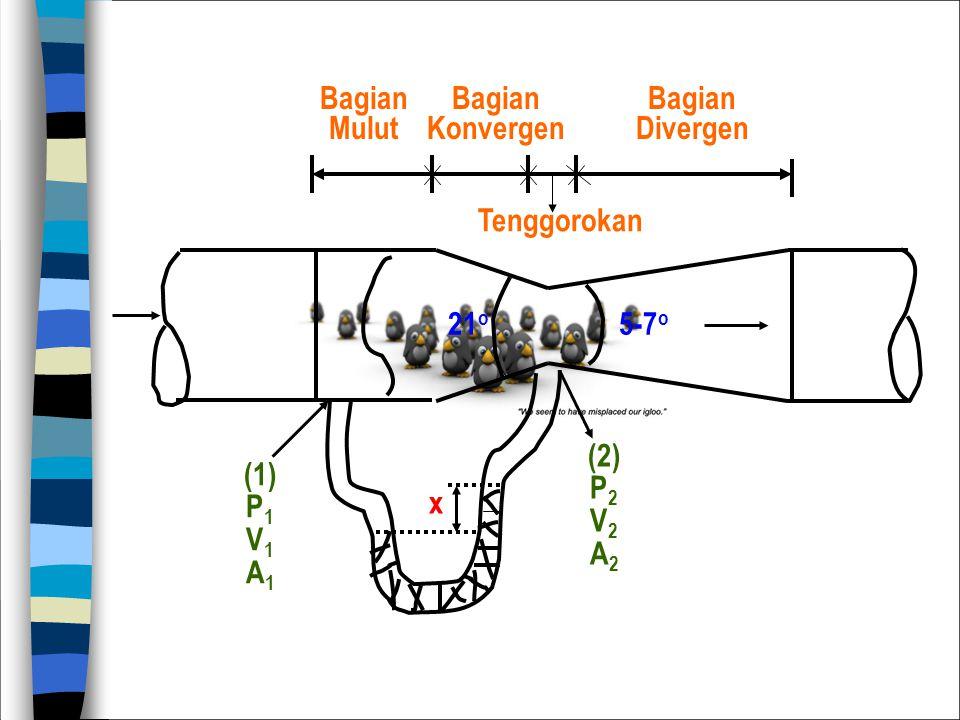 Tenggorokan Bagian Mulut Bagian Konvergen Bagian Divergen 21 o 5-7 o x (2) P 2 V 2 A 2 (1) P 1 V 1 A 1