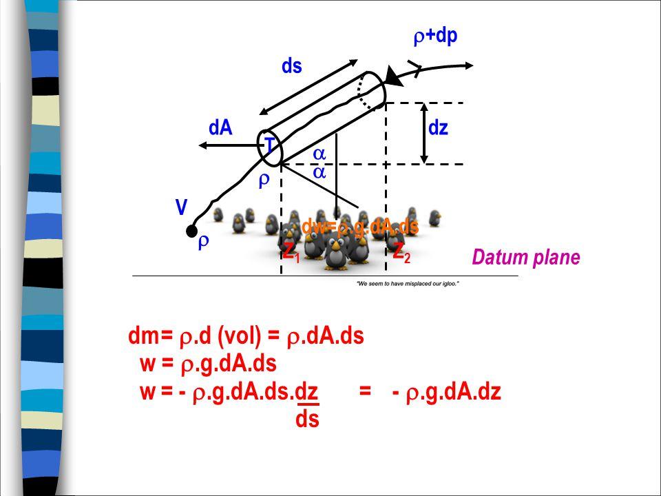 Datum plane dw= .g.dA.ds Z1Z1 Z2Z2  V  dz ds dA  +dp   T dm= .d (vol) = .dA.ds w = .g.dA.ds w= - .g.dA.ds.dz = - .g.dA.dz ds