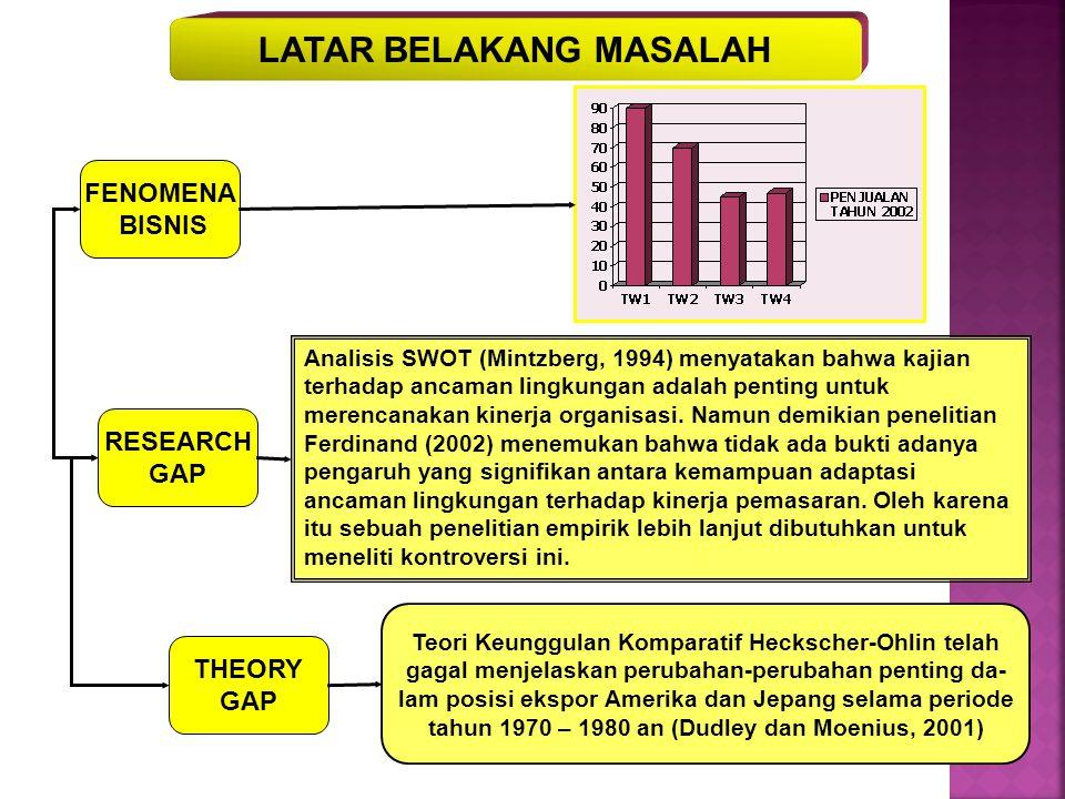 LATAR BELAKANG MASALAH FENOMENA BISNIS RESEARCH GAP THEORY GAP Analisis SWOT (Mintzberg, 1994) menyatakan bahwa kajian terhadap ancaman lingkungan adalah penting untuk merencanakan kinerja organisasi.