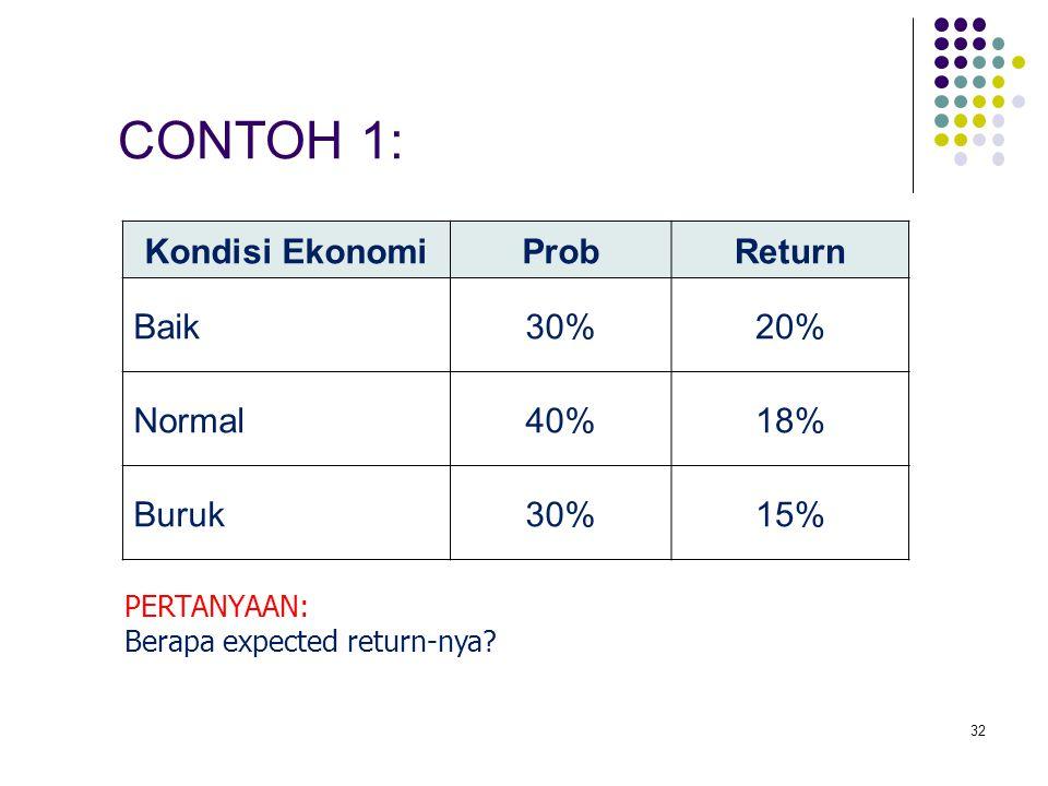 32 Kondisi EkonomiProbReturn Baik30%20% Normal40%18% Buruk30%15% CONTOH 1: PERTANYAAN: Berapa expected return-nya?