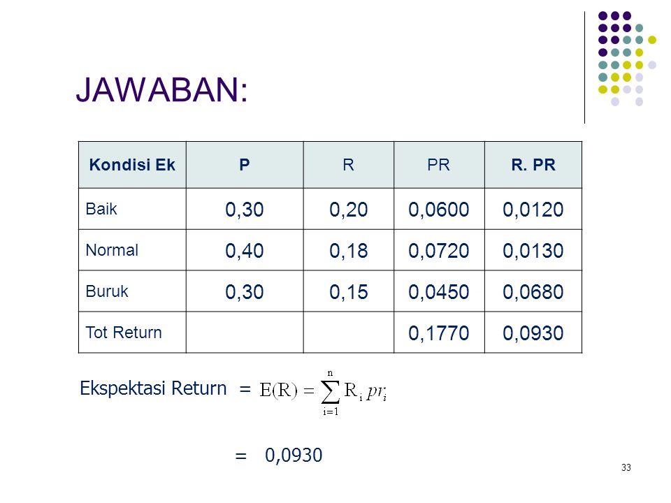 33 Kondisi EkPRPRR. PR Baik 0,300,200,06000,0120 Normal 0,400,180,07200,0130 Buruk 0,300,150,04500,0680 Tot Return 0,17700,0930 JAWABAN: Ekspektasi Re