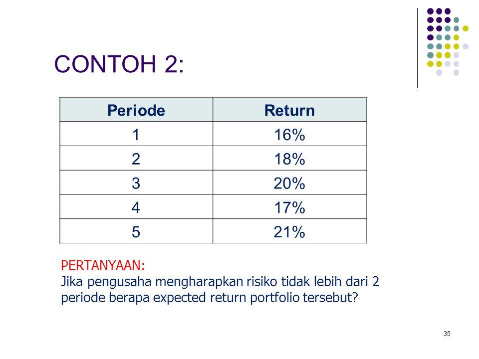 35 PeriodeReturn 116% 218% 320% 417% 521% CONTOH 2: PERTANYAAN: Jika pengusaha mengharapkan risiko tidak lebih dari 2 periode berapa expected return p