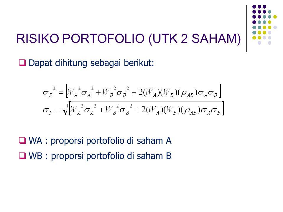 RISIKO PORTOFOLIO (UTK 2 SAHAM)  Dapat dihitung sebagai berikut:  WA : proporsi portofolio di saham A  WB : proporsi portofolio di saham B