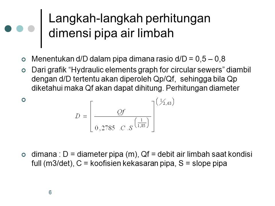 Untuk kecepatan minimum 0,6 m/det untuk pipa penuh atau setengah penuh.