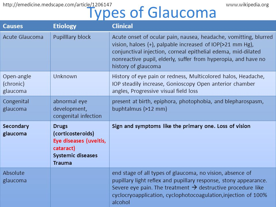 Types of Glaucoma http://emedicine.medscape.com/article/1206147www.wikipedia.org