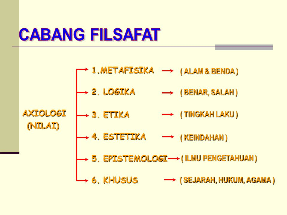 AXIOLOGI (NILAI) 1.METAFISIKA 2. LOGIKA 3. ETIKA 4. ESTETIKA 5. EPISTEMOLOGI 6. KHUSUS ( ALAM & BENDA ) ( BENAR, SALAH ) ( TINGKAH LAKU ) ( KEINDAHAN