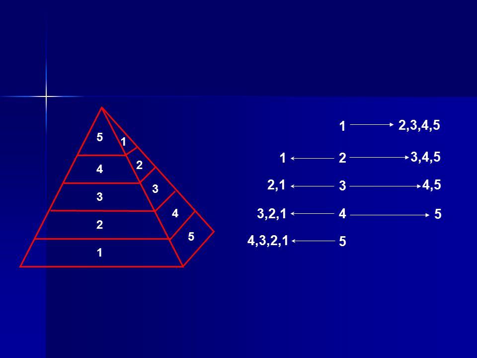 1 2 3 4 5 1 2 3 4 5 5 4 3 2 1 2,3,4,5 3,4,5 4,5 5 4,3,2,1 3,2,1 2,1 1