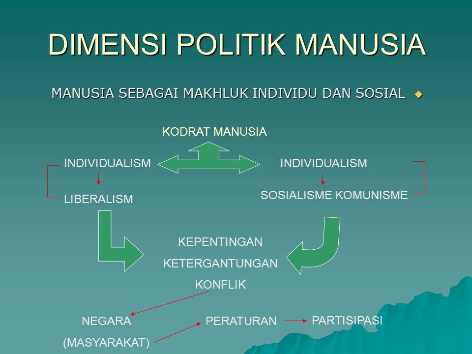 DIMENSI POLITIK MANUSIA  MANUSIA SEBAGAI MAKHLUK INDIVIDU DAN SOSIAL KODRAT MANUSIA INDIVIDUALISM LIBERALISM SOSIALISME KOMUNISME KEPENTINGAN KETERGA