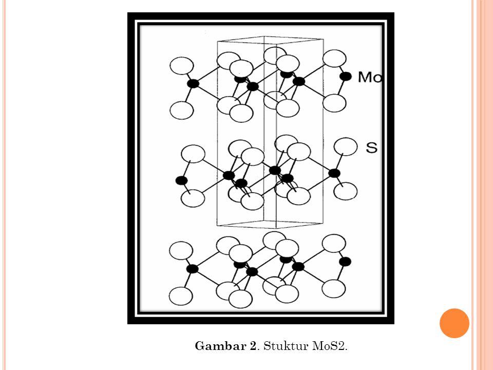 Gambar 2. Stuktur MoS2.