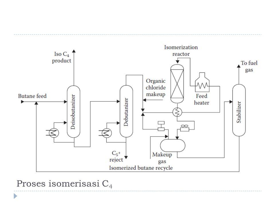 Proses isomerisasi C 4