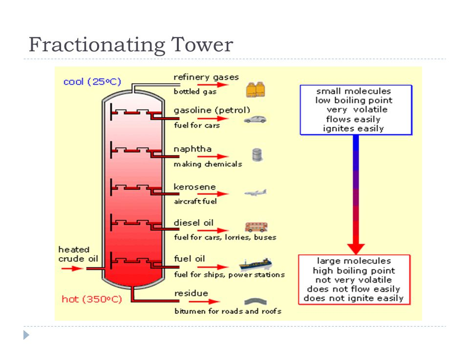 Fractionating Tower