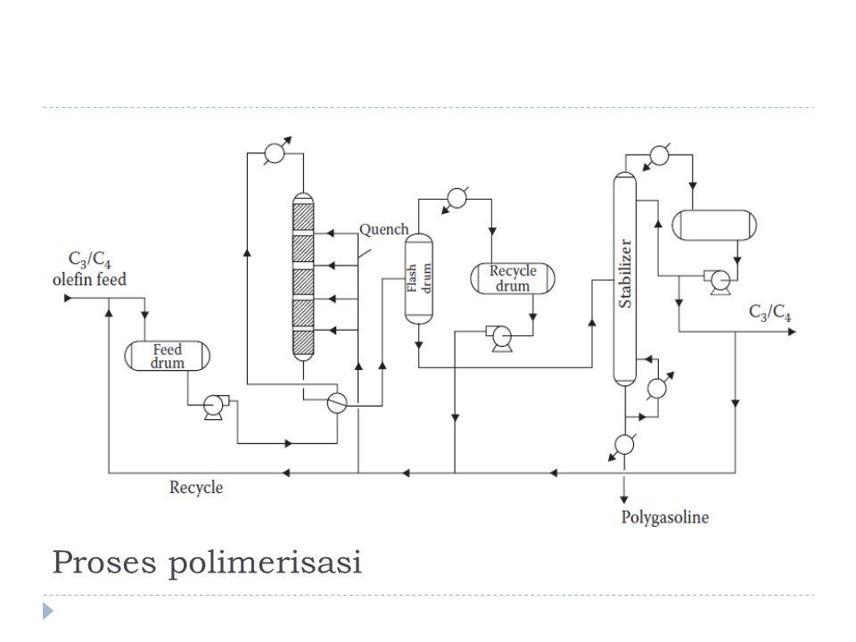 Proses polimerisasi