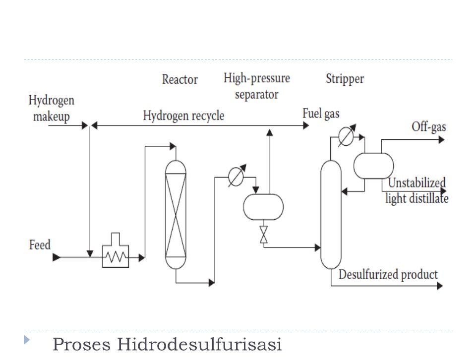Proses Hidrodesulfurisasi