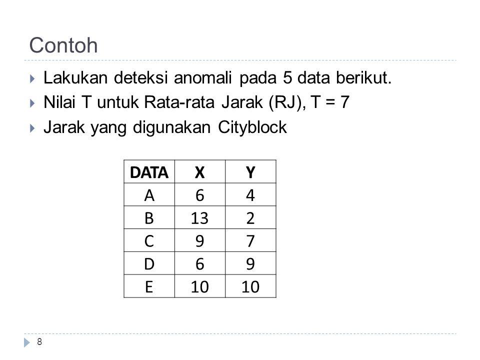 Contoh 9 JarakABCDE A-96510 B9-91411 C69-54 D5145-5 E101145- Jarak data terhadap data lainnya TETANGGA TERDEKAT K=3 123RJ 5696.67 99119.67 4565.00 555 45106.33 DATAStatusKeterangan ANormalRJ < T BOutlierRJ >= T CNormalRJ < T DNormalRJ < T ENormalRJ < T Jarak Didapatkan bahwa data yang anomali adalah data B karena RJ = 9.67 lebih besar dari T = 7