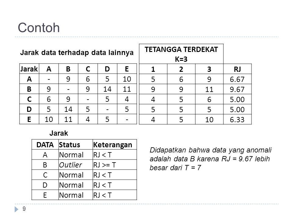 Contoh 9 JarakABCDE A-96510 B9-91411 C69-54 D5145-5 E101145- Jarak data terhadap data lainnya TETANGGA TERDEKAT K=3 123RJ 5696.67 99119.67 4565.00 555