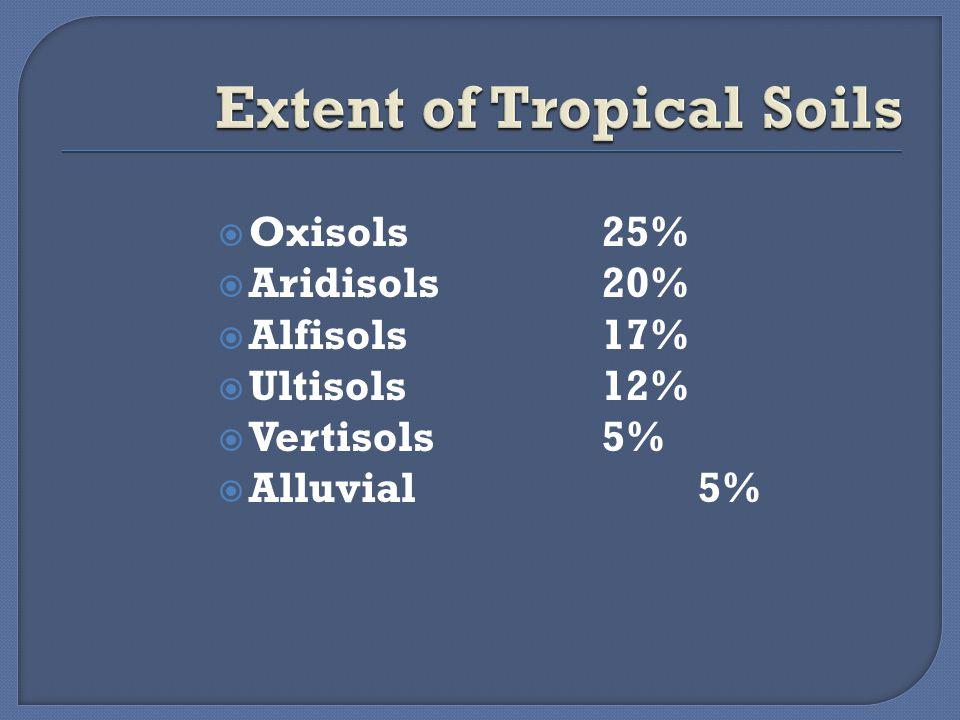  Oxisols25%  Aridisols20%  Alfisols17%  Ultisols12%  Vertisols5%  Alluvial5%