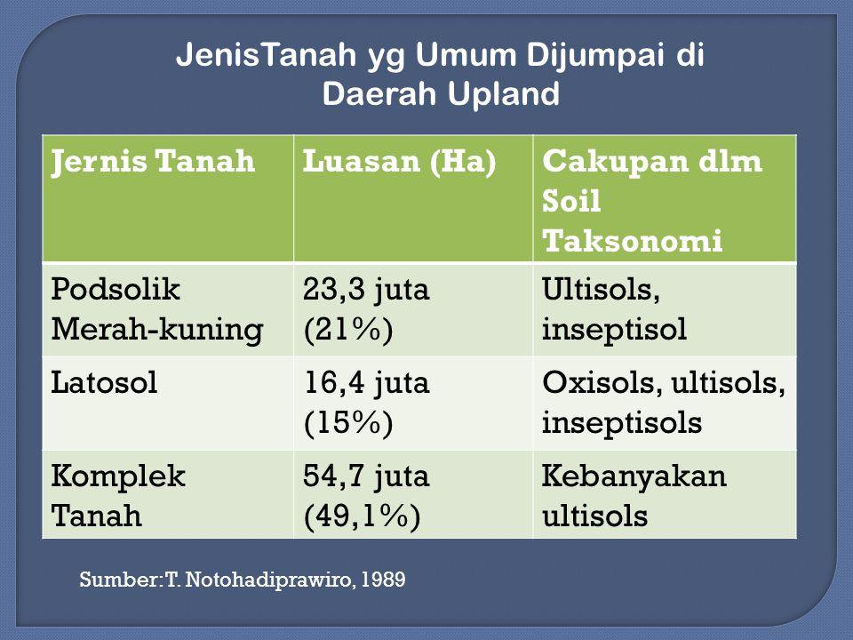 Jernis TanahLuasan (Ha)Cakupan dlm Soil Taksonomi Podsolik Merah-kuning 23,3 juta (21%) Ultisols, inseptisol Latosol16,4 juta (15%) Oxisols, ultisols,