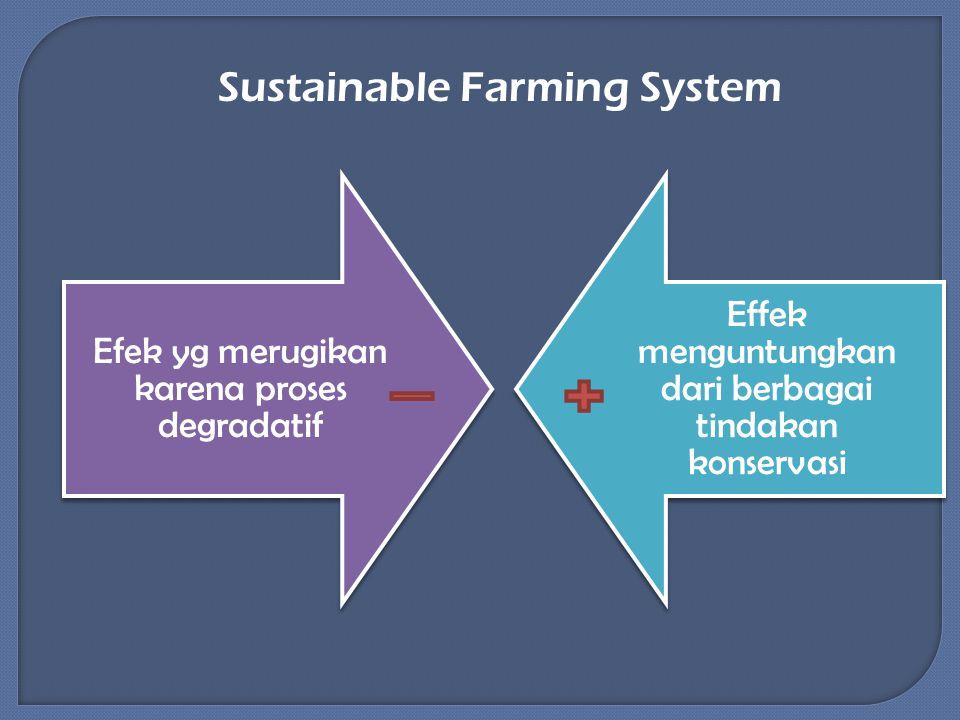 Efek yg merugikan karena proses degradatif Effek menguntungkan dari berbagai tindakan konservasi Sustainable Farming System