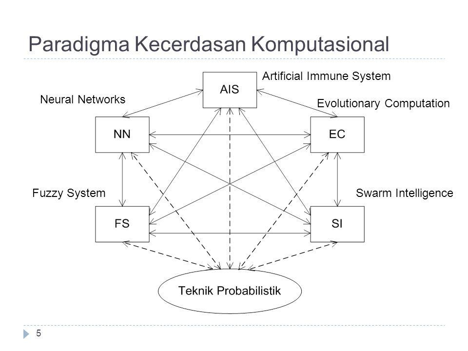 Paradigma Kecerdasan Komputasional Swarm IntelligenceFuzzy System Neural Networks Artificial Immune System Evolutionary Computation 5