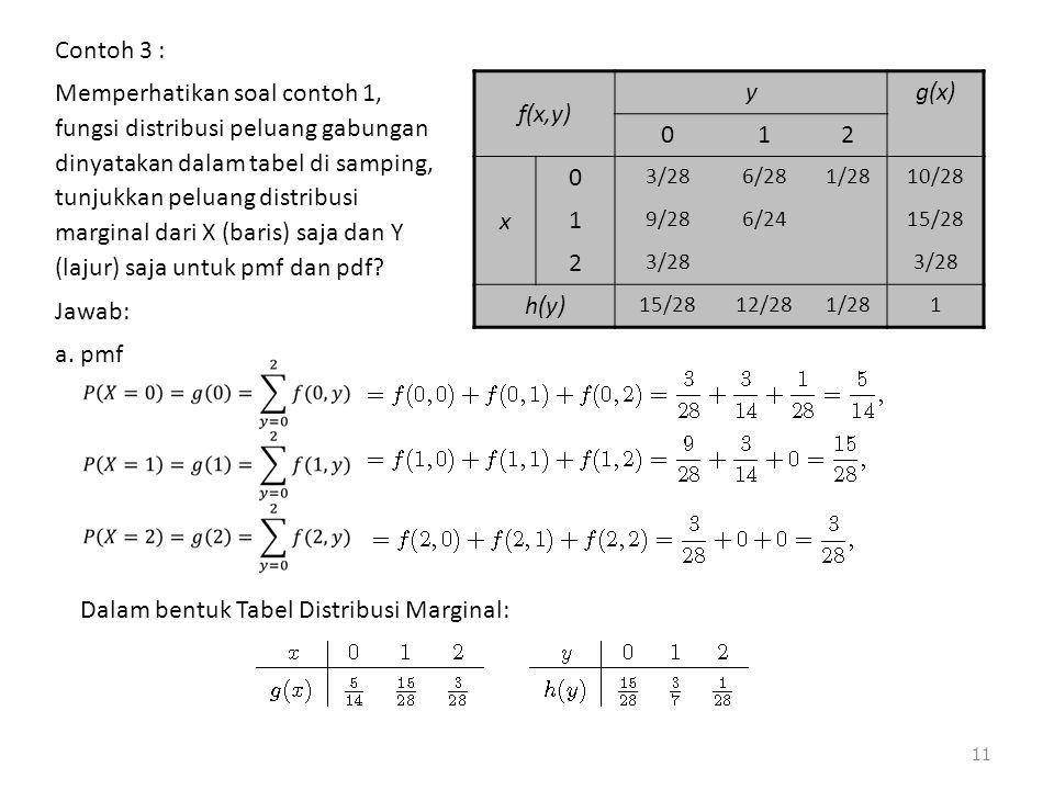 11 f(x,y) yg(x) 012 x 0 3/286/281/2810/28 1 9/286/2415/28 2 3/28 h(y) 15/2812/281/281 Contoh 3 : Memperhatikan soal contoh 1, fungsi distribusi peluan